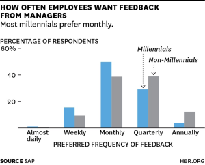 HBR-graph-employee-feedback.png