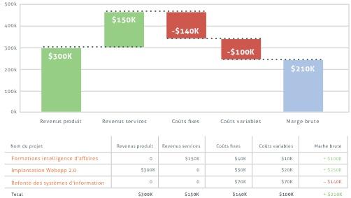 Identifiez vos projets les plus rentables
