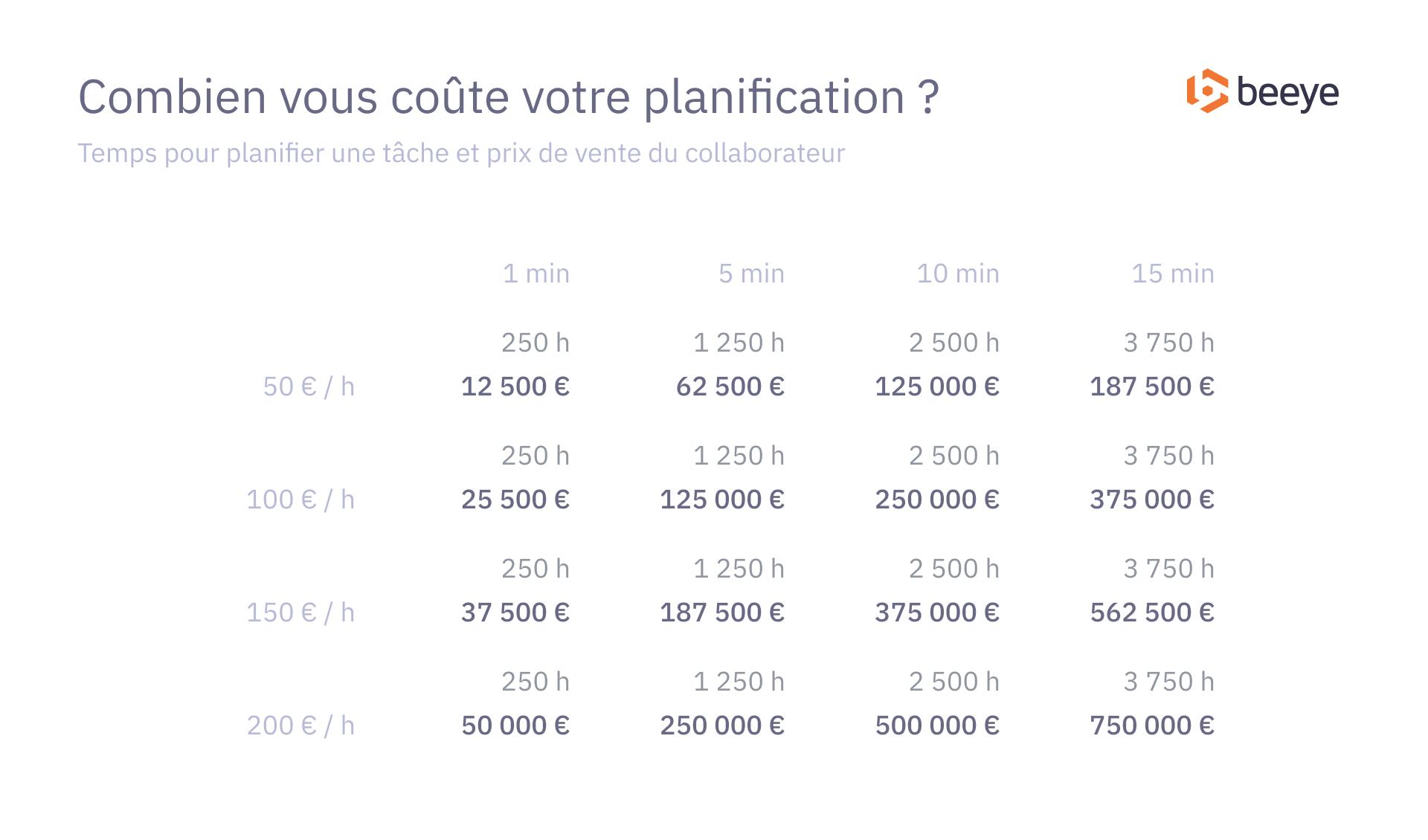 planification-tableau-cout