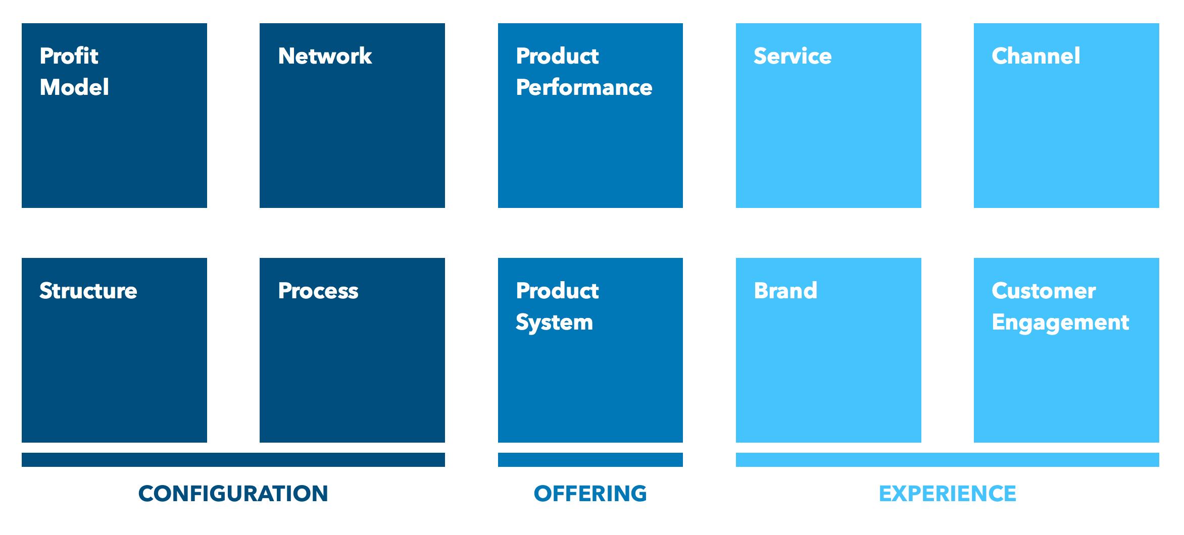ten-types-of-innovation