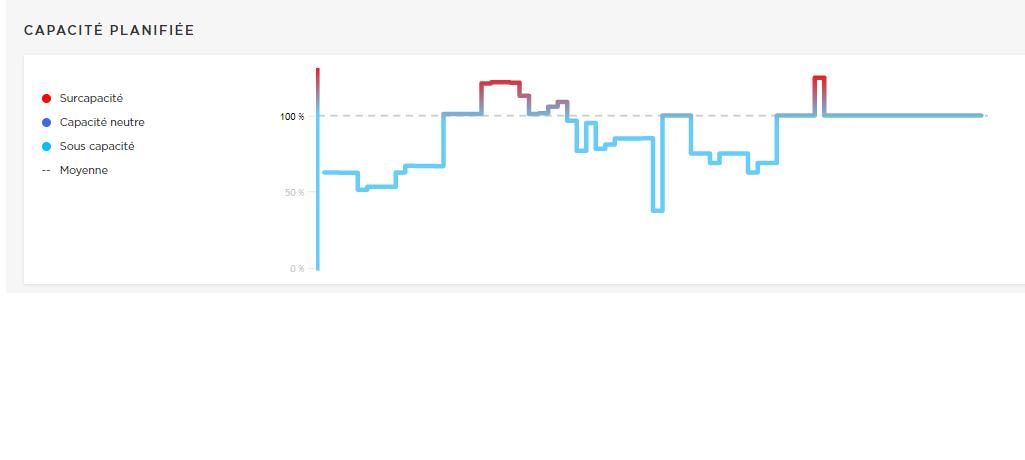 Graphe capacité Beeye.png