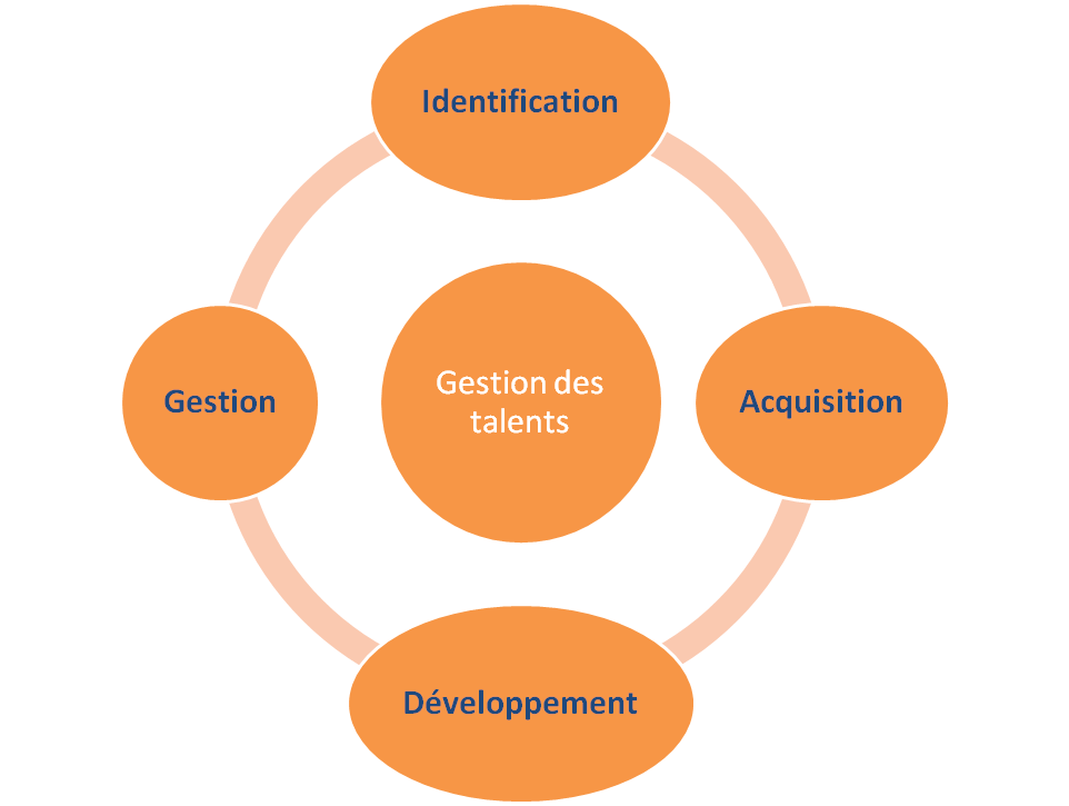 gestion-talent